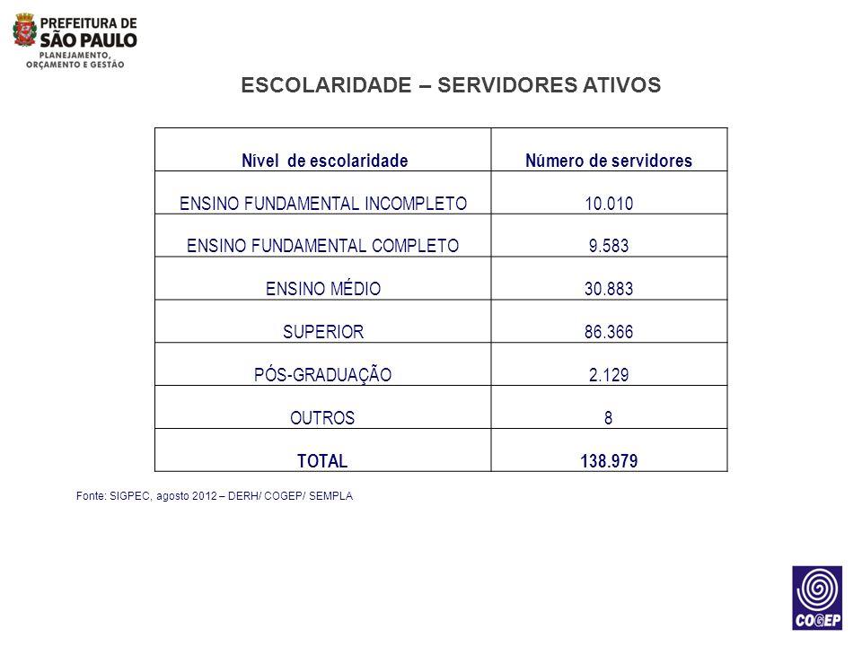 ESCOLARIDADE – SERVIDORES ATIVOS Fonte: SIGPEC, agosto 2012 – DERH/ COGEP/ SEMPLA Nível de escolaridadeNúmero de servidores ENSINO FUNDAMENTAL INCOMPL