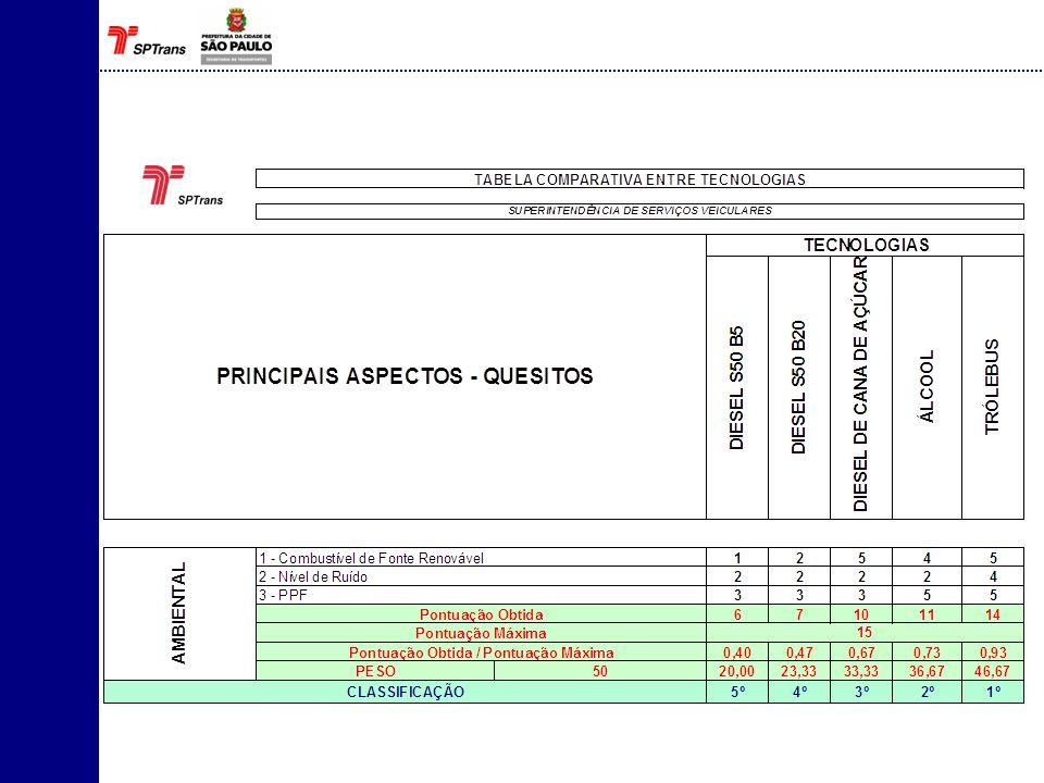 19 Diretoria de Serviços de Transporte - DS Superintendência de Serviços Veiculares – SSV Gerência de Desenvolvimento Tecnológico – GDT engenharia@sptrans.com.br Contatos
