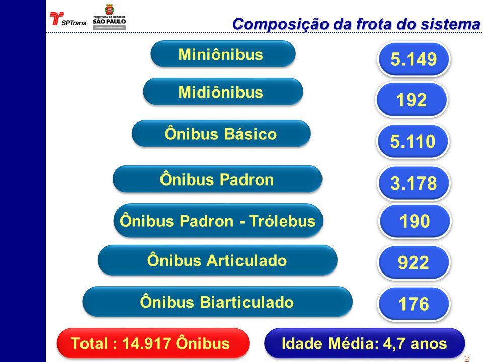 Frota : 14.917 ônibus Km percorrida por veículo/dia = 200 km Dias úteis considerados no mês = 25 Consumo total de diesel da frota : 386.609.880 milhões de litros/ano Fonte: Área de remuneração e empresas do sistema