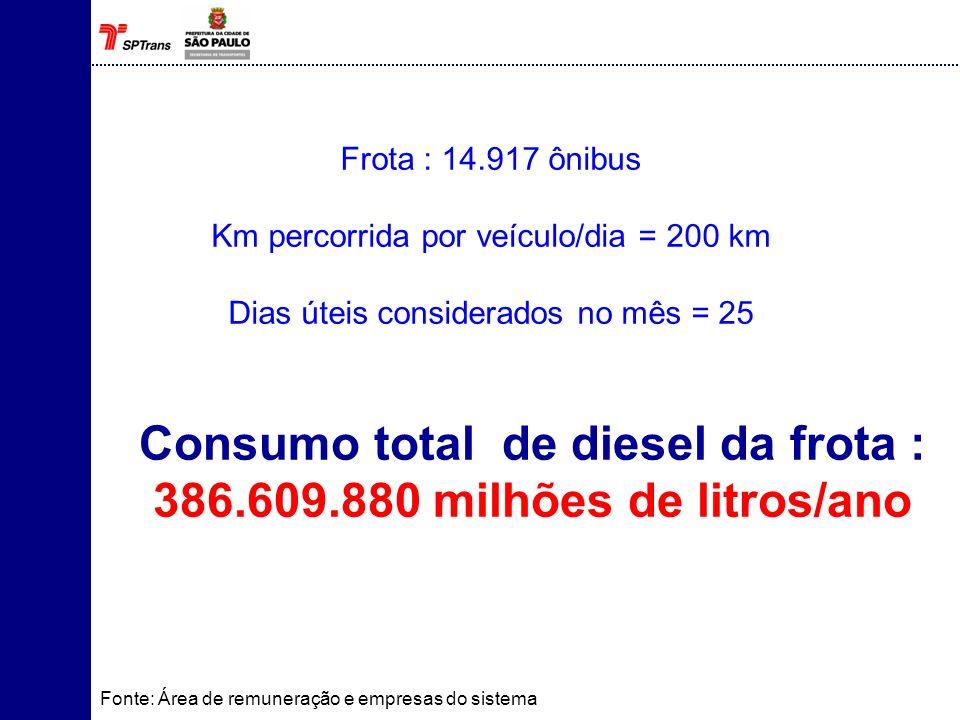Alternativas energéticas não fósseis disponíveis Gás Metano (Biogás) Biodiesel Álcool Energia Elétrica Diesel proveniente da cana de açúcar Trólebus Híbrido Monotrilho