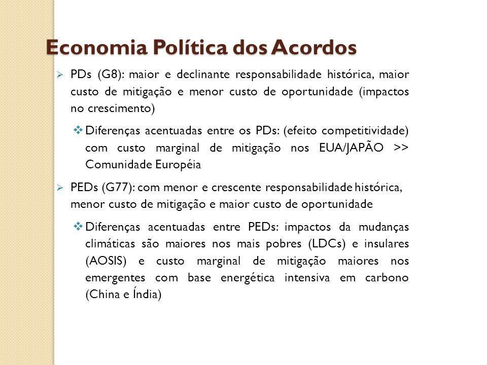 Economia Política dos Acordos PDs (G8): maior e declinante responsabilidade histórica, maior custo de mitigação e menor custo de oportunidade (impacto