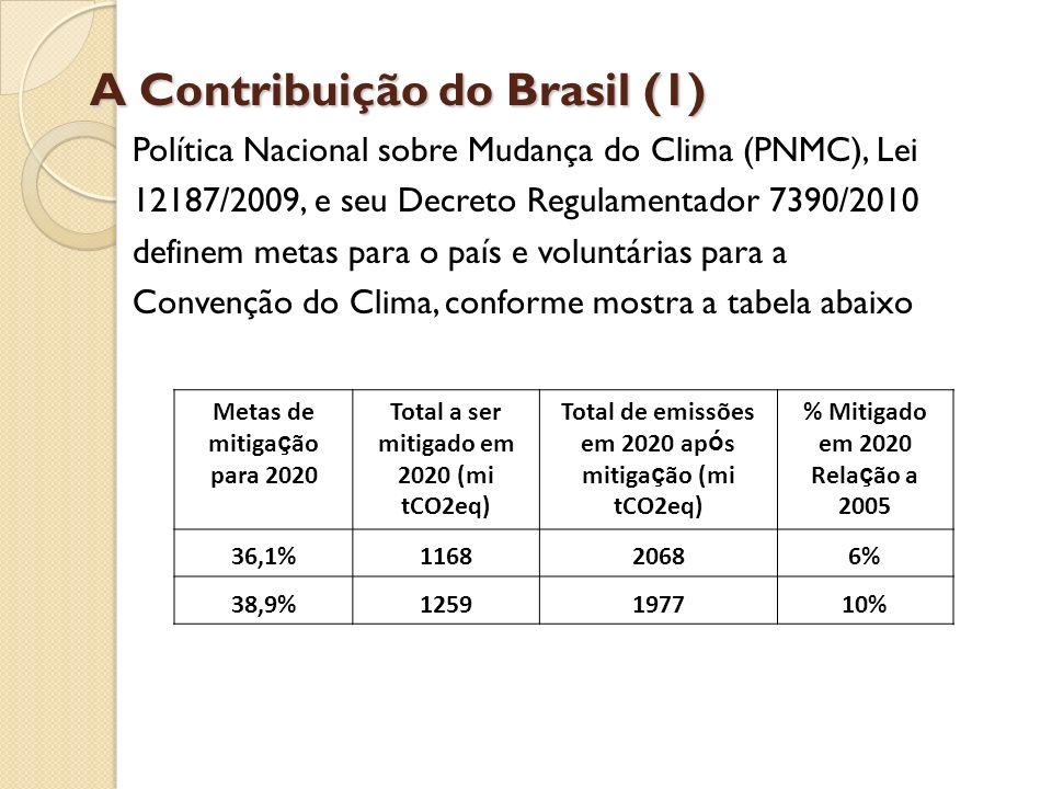 A Contribuição do Brasil (1) Política Nacional sobre Mudança do Clima (PNMC), Lei 12187/2009, e seu Decreto Regulamentador 7390/2010 definem metas par