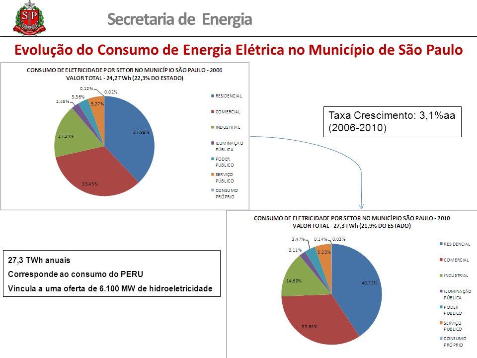 Secretaria de Energia Evolução do Consumo de Energia Elétrica no Município de São Paulo Taxa Crescimento: 3,1%aa (2006-2010) 27,3 TWh anuais Correspon
