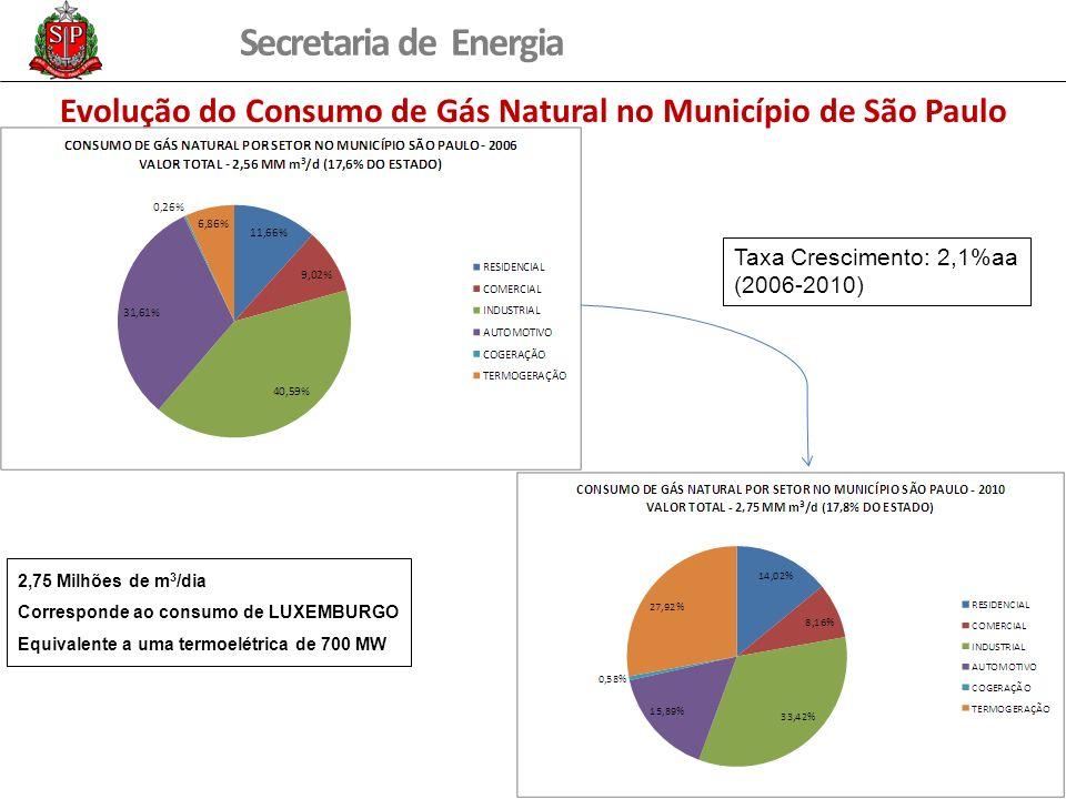 Secretaria de Energia Evolução do Consumo de Gás Natural no Município de São Paulo Taxa Crescimento: 2,1%aa (2006-2010) 2,75 Milhões de m 3 /dia Corre
