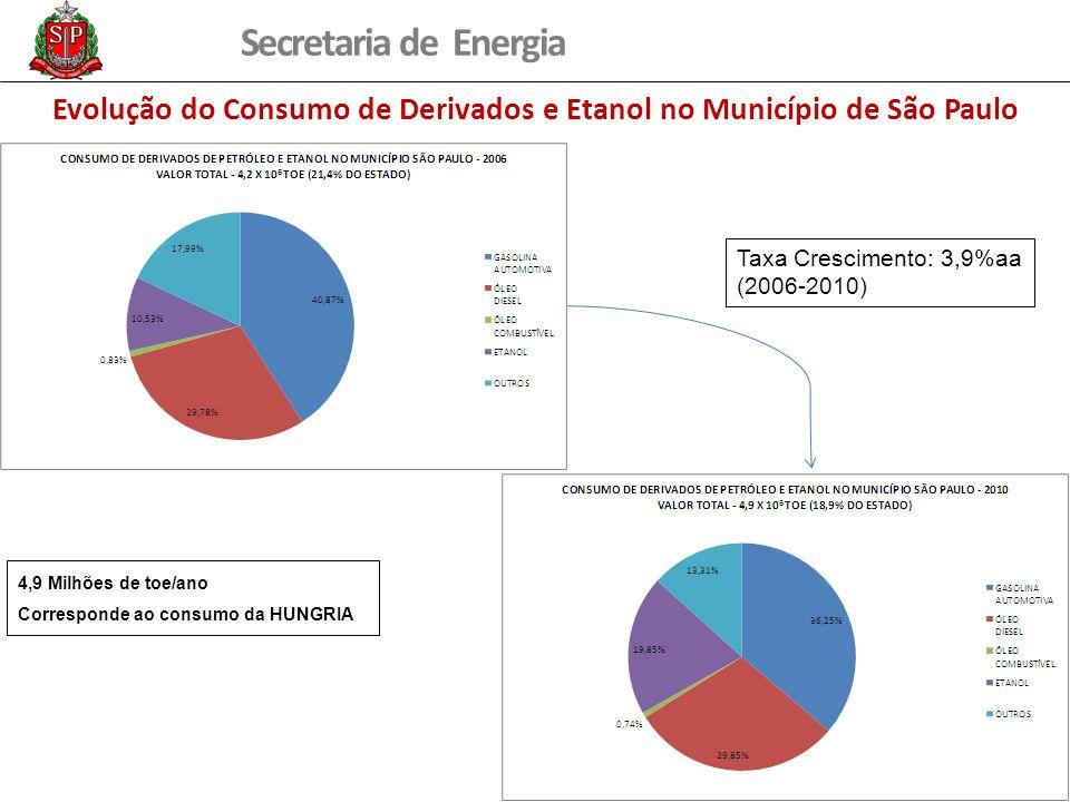 Secretaria de Energia Evolução do Consumo de Derivados e Etanol no Município de São Paulo Taxa Crescimento: 3,9%aa (2006-2010) 4,9 Milhões de toe/ano
