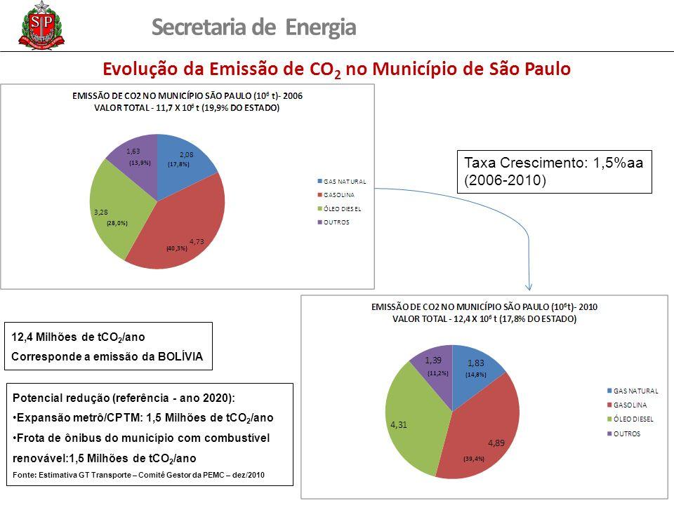Secretaria de Energia Evolução da Emissão de CO 2 no Município de São Paulo Taxa Crescimento: 1,5%aa (2006-2010) 12,4 Milhões de tCO 2 /ano Correspond