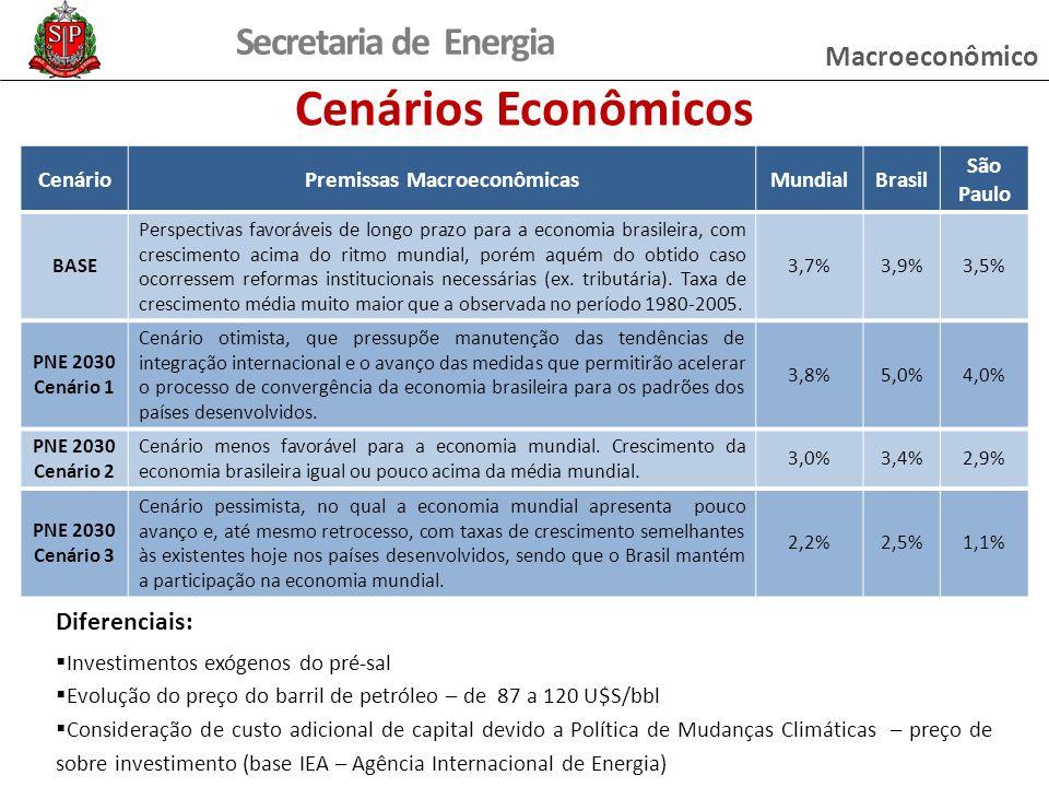 Secretaria de Energia Cenários Econômicos Diferenciais: Investimentos exógenos do pré-sal Evolução do preço do barril de petróleo – de 87 a 120 U$S/bb