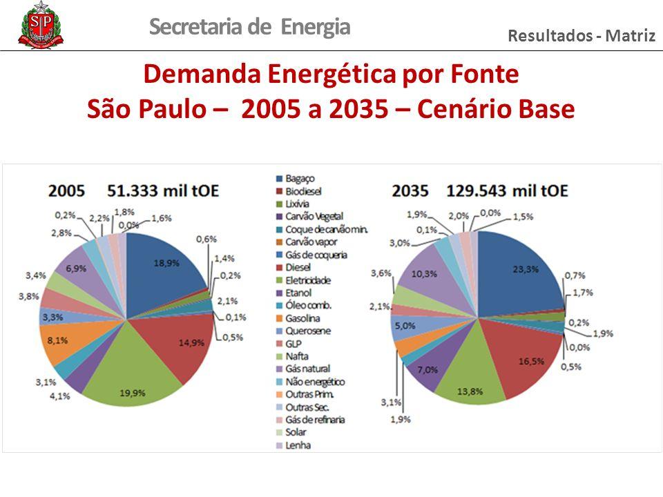 Secretaria de Energia Demanda Energética por Fonte São Paulo – 2005 a 2035 – Cenário Base Resultados - Matriz