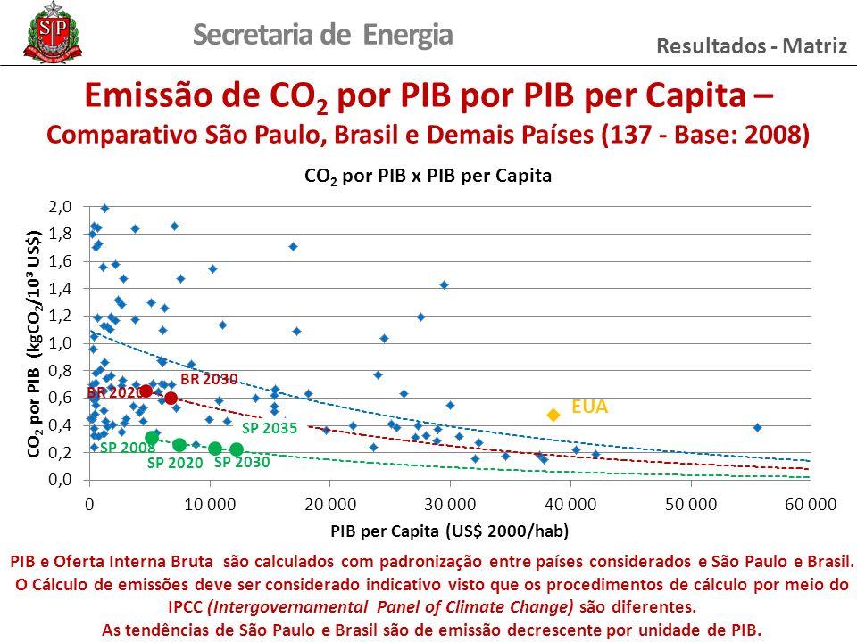 Secretaria de Energia Resultados - Matriz Emissão de CO 2 por PIB por PIB per Capita – Comparativo São Paulo, Brasil e Demais Países (137 - Base: 2008