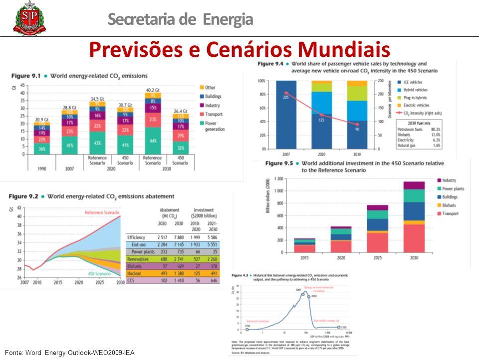 Secretaria de Energia Previsões e Cenários Mundiais Fonte: Word Energy Outlook-WEO2009-IEA