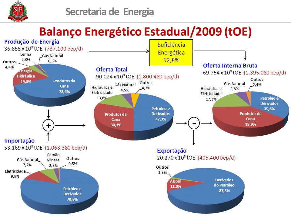 Secretaria de Energia Balanço Energético Estadual/2009 (tOE) Suficiência Energética 52,8% Produção de Energia 36.855 x 10³ tOE (737.100 bep/d) Importa