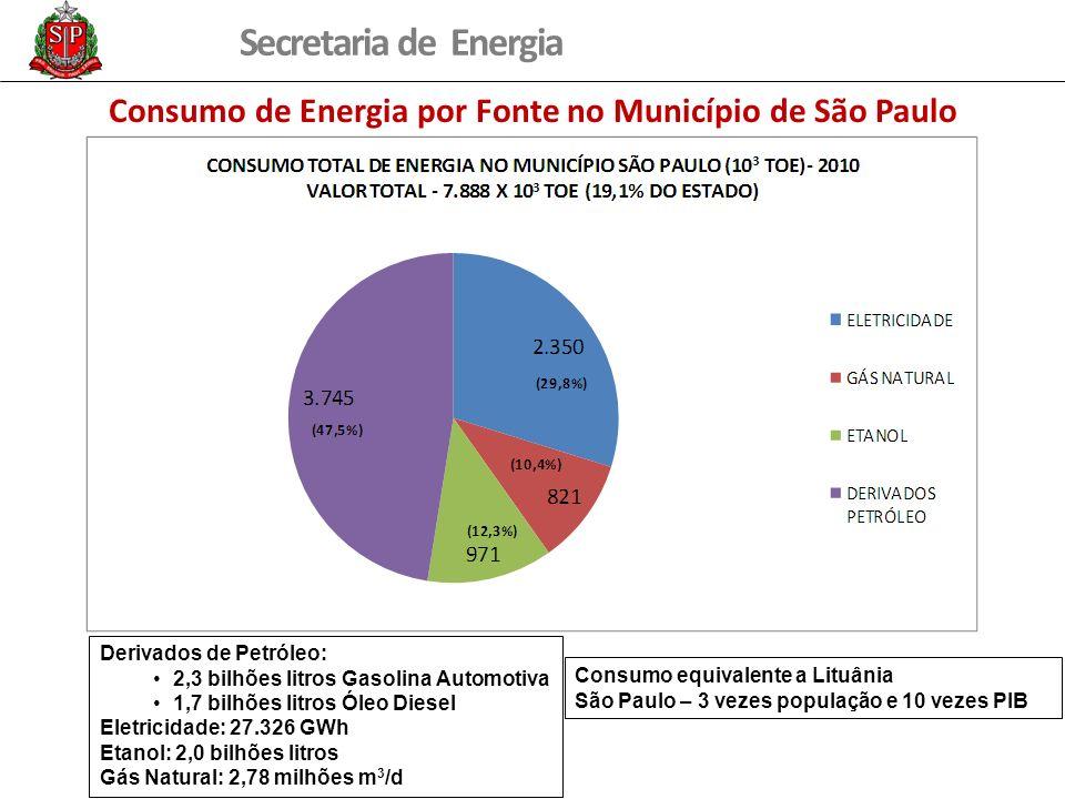 Secretaria de Energia Consumo de Energia por Fonte no Município de São Paulo Derivados de Petróleo: 2,3 bilhões litros Gasolina Automotiva 1,7 bilhões