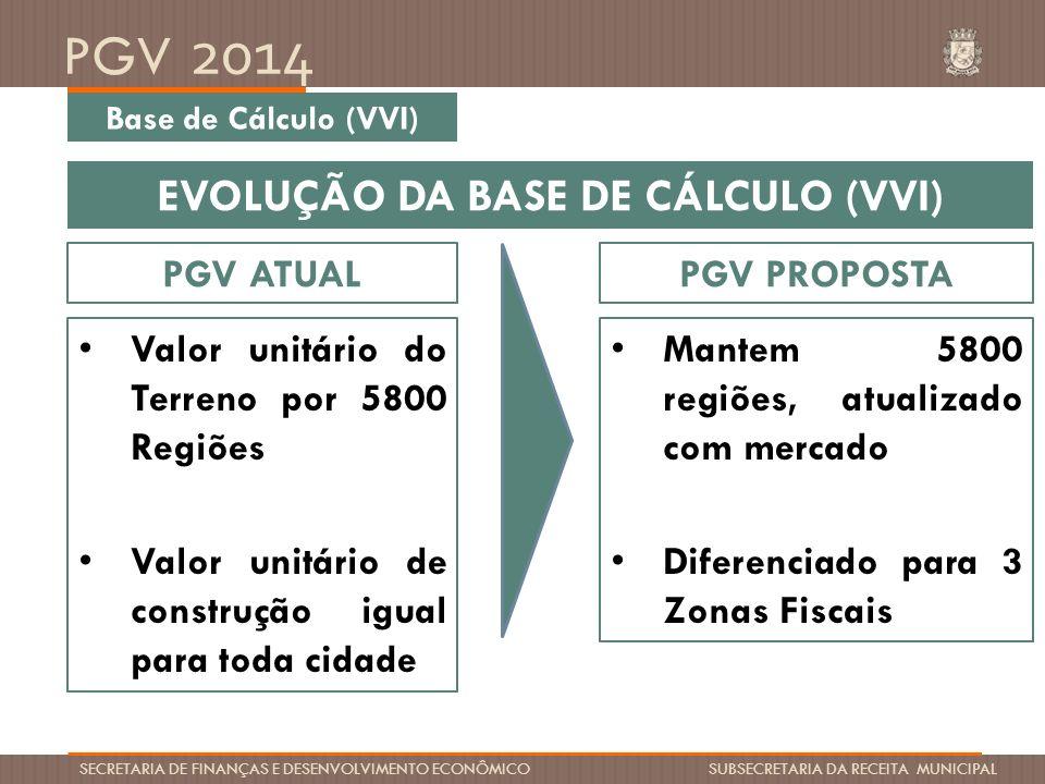 PGV 2014 SECRETARIA DE FINANÇAS E DESENVOLVIMENTO ECONÔMICO SUBSECRETARIA DA RECEITA MUNICIPAL Base de Cálculo (VVI) EVOLUÇÃO DA BASE DE CÁLCULO (VVI)