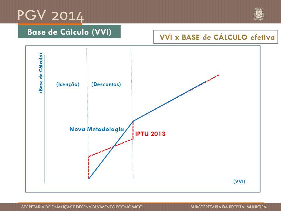 PGV 2014 SECRETARIA DE FINANÇAS E DESENVOLVIMENTO ECONÔMICO SUBSECRETARIA DA RECEITA MUNICIPAL Base de Cálculo (VVI) VVI x BASE de CÁLCULO efetiva Nov