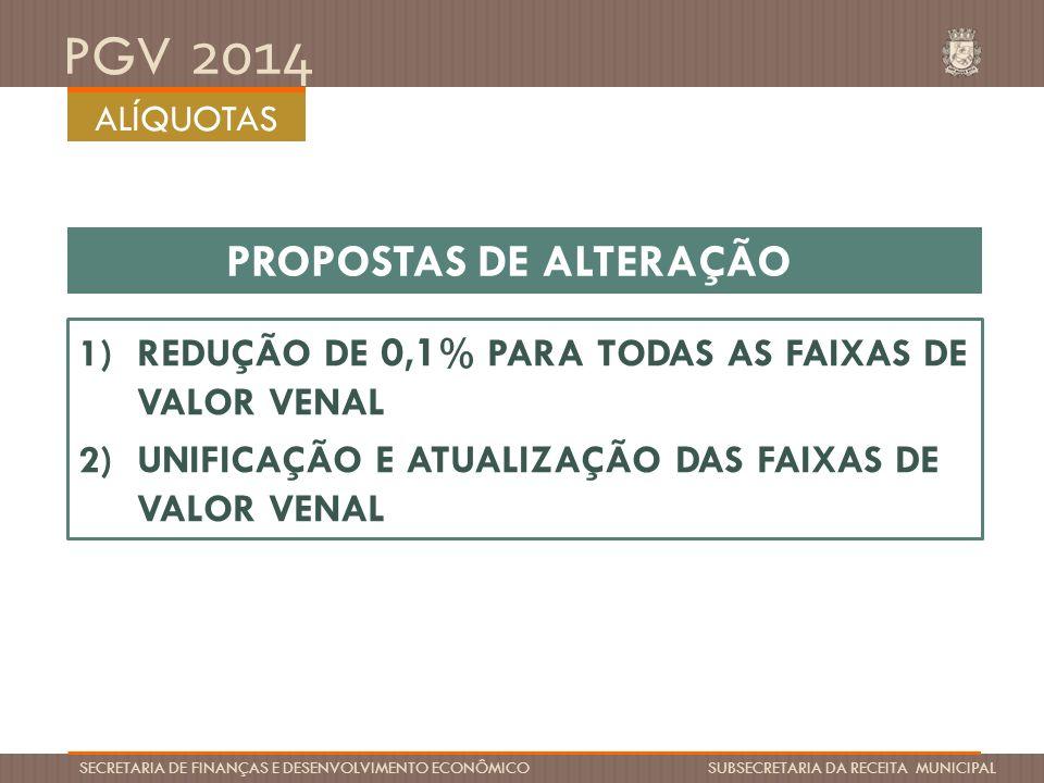 PGV 2014 SECRETARIA DE FINANÇAS E DESENVOLVIMENTO ECONÔMICO SUBSECRETARIA DA RECEITA MUNICIPAL PROPOSTAS DE ALTERAÇÃO 1)REDUÇÃO DE 0,1 % PARA TODAS AS