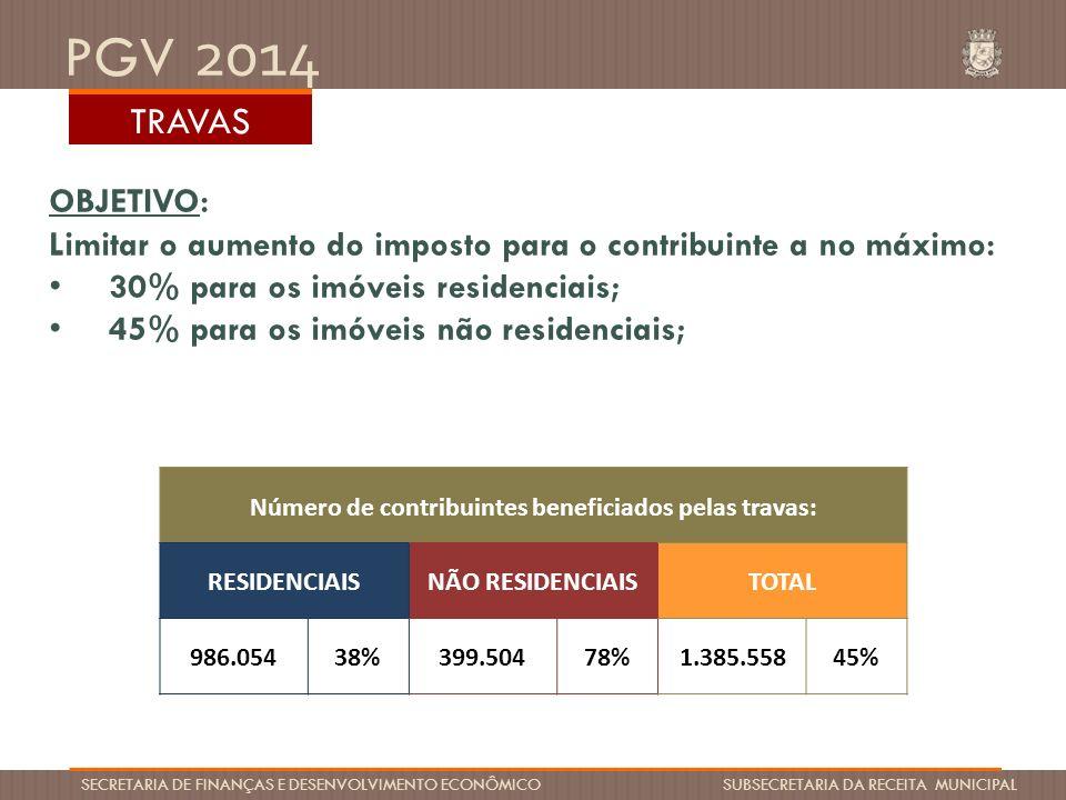 PGV 2014 SECRETARIA DE FINANÇAS E DESENVOLVIMENTO ECONÔMICO SUBSECRETARIA DA RECEITA MUNICIPAL RESUMO ( TOTAL DE CONTRIBUINTES: 3.130.546) 37,3%22,1% 13,1% 33 % 8 % 3% 3% 36 % 14 % 3 % CONTRIBUINTES POR FAIXA DE AUMENTO DO IPTU PARA 2014