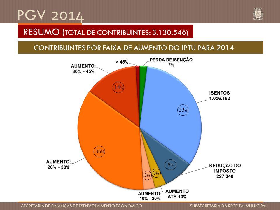 PGV 2014 SECRETARIA DE FINANÇAS E DESENVOLVIMENTO ECONÔMICO SUBSECRETARIA DA RECEITA MUNICIPAL 36% 9% 3% 4% 2% CONTRIBUINTES RESIDENCIAIS