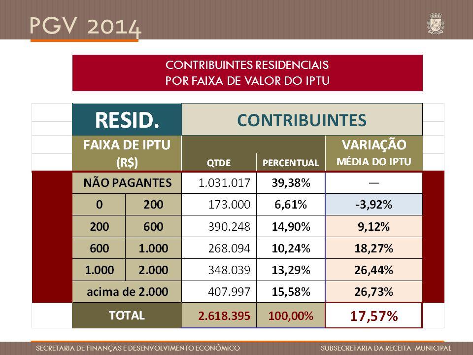 PGV 2014 SECRETARIA DE FINANÇAS E DESENVOLVIMENTO ECONÔMICO SUBSECRETARIA DA RECEITA MUNICIPAL CONTRIBUINTES RESIDENCIAIS POR FAIXA DE VALOR DO IPTU