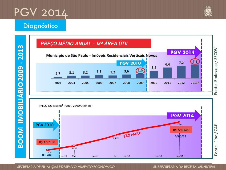 PGV 2014 SECRETARIA DE FINANÇAS E DESENVOLVIMENTO ECONÔMICO SUBSECRETARIA DA RECEITA MUNICIPAL EXEMPLOS DE VALORIZAÇÃO IMOBILIÁRIA NO PERÍODO ENTRE 2010 E 2013 36% 19% 25% 30%