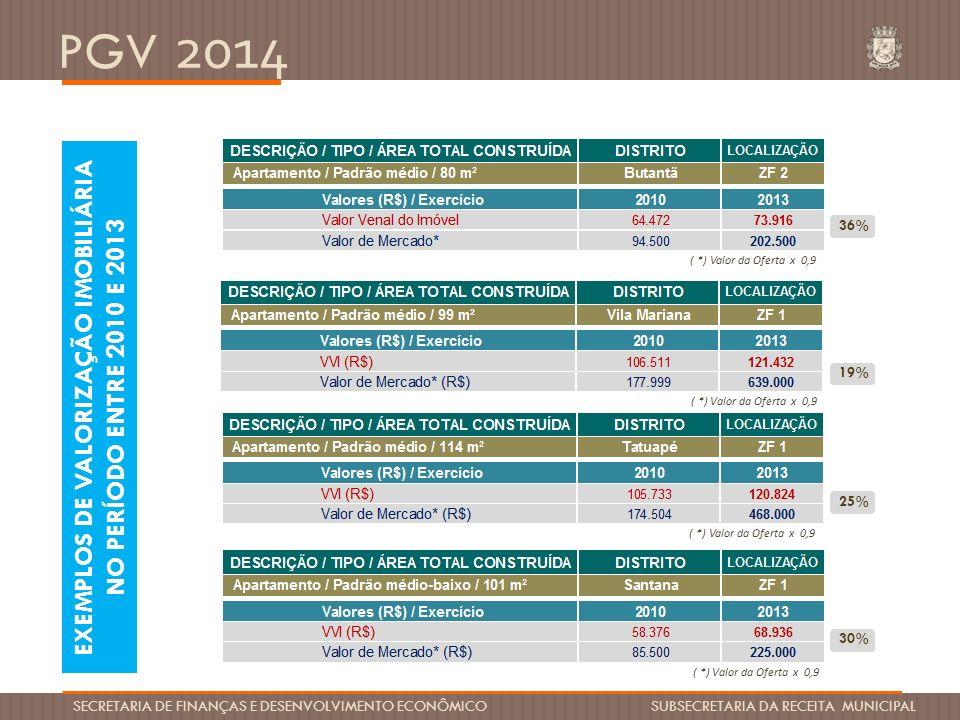 PGV 2014 SECRETARIA DE FINANÇAS E DESENVOLVIMENTO ECONÔMICO SUBSECRETARIA DA RECEITA MUNICIPAL EXEMPLOS DE VALORIZAÇÃO IMOBILIÁRIA NO PERÍODO ENTRE 20