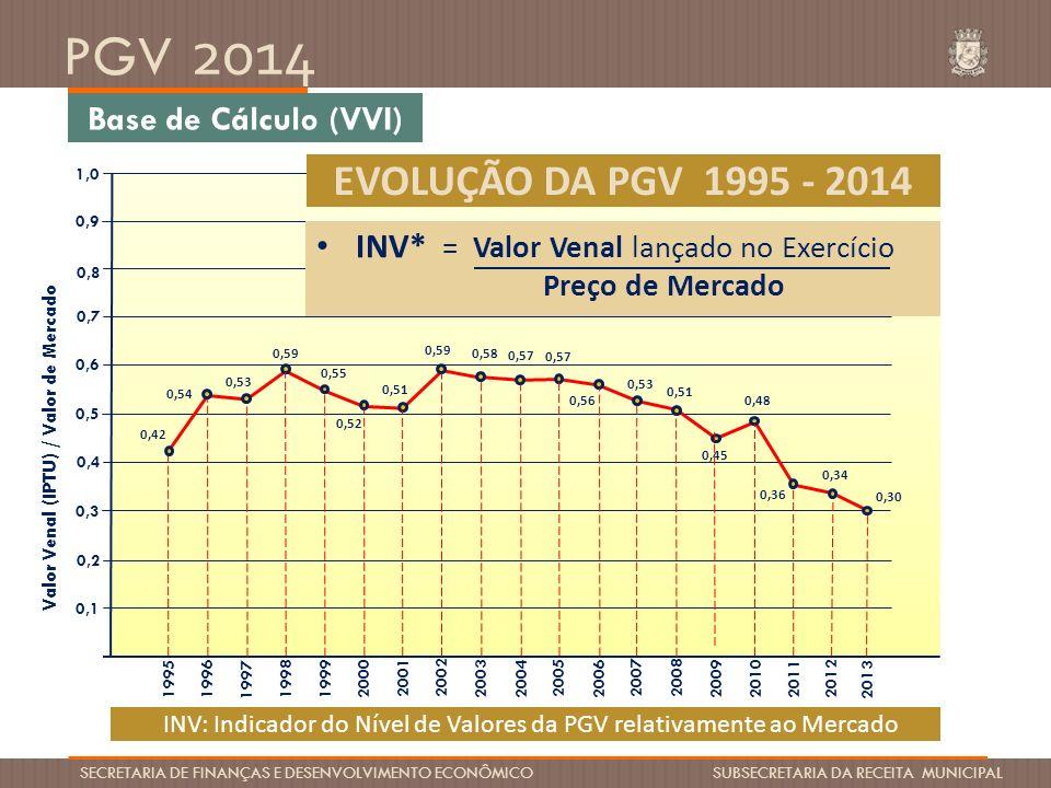 PGV 2014 SECRETARIA DE FINANÇAS E DESENVOLVIMENTO ECONÔMICO SUBSECRETARIA DA RECEITA MUNICIPAL Valor Venal (IPTU) / Valor de Mercado 0,7 0,4 0,3 0,2 0