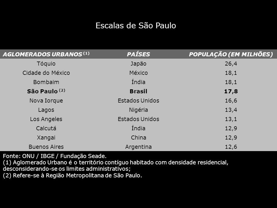 AGLOMERADOS URBANOS (1) PAÍSESPOPULAÇÃO (EM MILHÕES) TóquioJapão26,4 Cidade do MéxicoMéxico18,1 BombaimÍndia18,1 São Paulo (2) Brasil17,8 Nova IorqueE