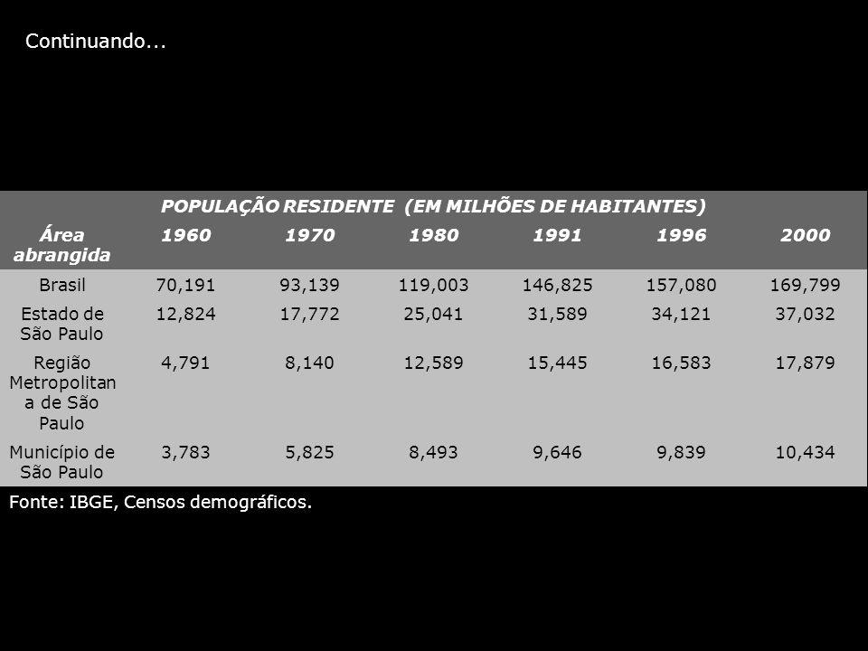 POPULAÇÃO RESIDENTE (EM MILHÕES DE HABITANTES) Área abrangida 196019701980199119962000 Brasil70,19193,139119,003146,825157,080169,799 Estado de São Pa