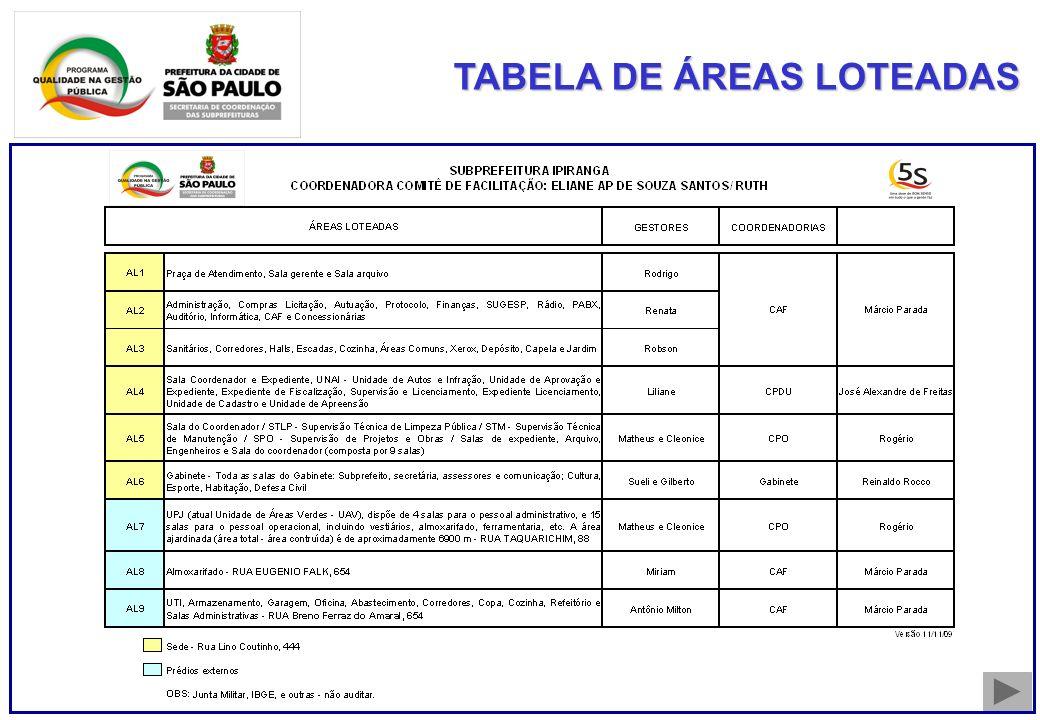 TABELA DE ÁREAS LOTEADAS