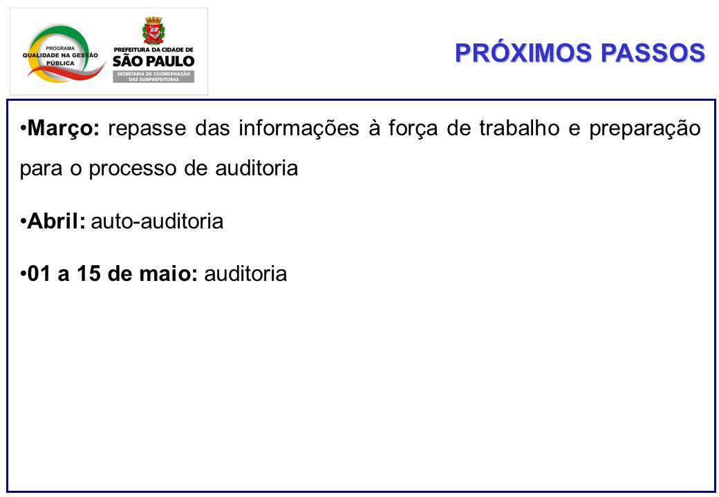 PRÓXIMOS PASSOS Março: repasse das informações à força de trabalho e preparação para o processo de auditoria Abril: auto-auditoria 01 a 15 de maio: au