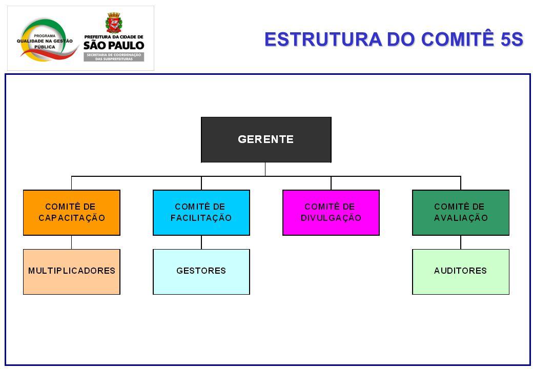 ESTRUTURA DO COMITÊ 5S