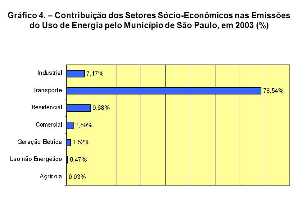 Gráfico 4. – Contribuição dos Setores Sócio-Econômicos nas Emissões do Uso de Energia pelo Município de São Paulo, em 2003 (%)