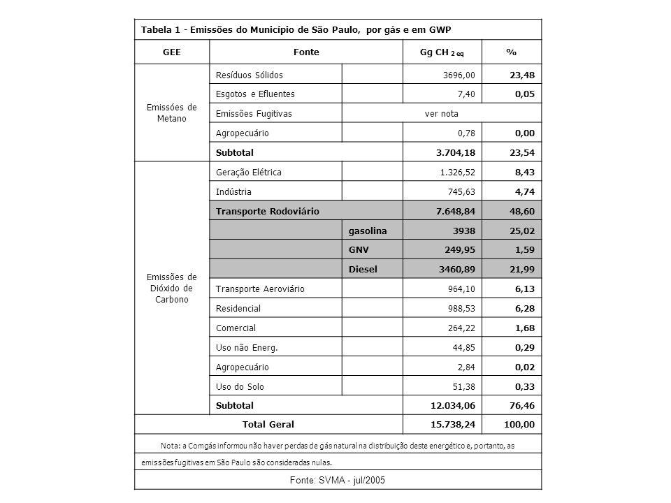 Tabela 1 - Emissões do Município de São Paulo, por gás e em GWP GEEFonteGg CH 2 eq % Emissóes de Metano Resíduos Sólidos 3696,0023,48 Esgotos e Efluen