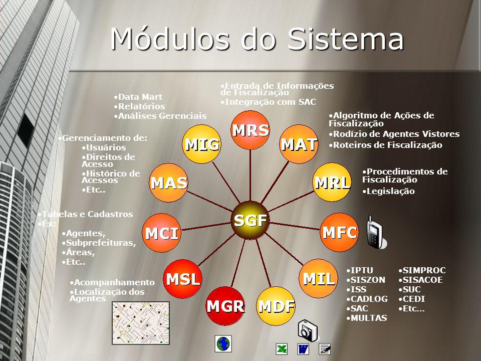 Módulos do Sistema Entrada de Informações de Fiscalização Integração com SAC Algoritmo de Ações de Fiscalização Rodízio de Agentes Vistores Roteiros d