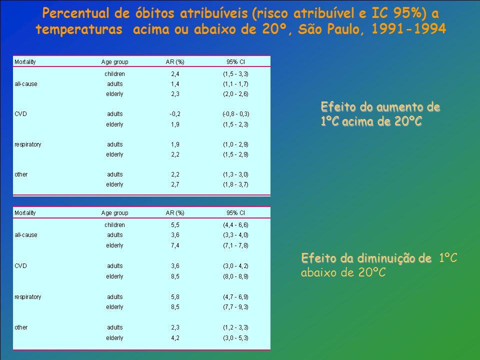 Percentual de óbitos atribuíveis (risco atribuível e IC 95%) a temperaturas acima ou abaixo de 20º, São Paulo, 1991-1994 Efeito do aumento de 1ºC acim
