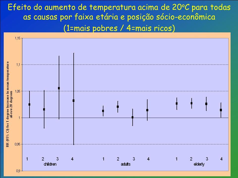 Efeito do aumento de temperatura acima de 20 o C para todas as causas por faixa etária e posição sócio-econômica (1=mais pobres / 4=mais ricos)
