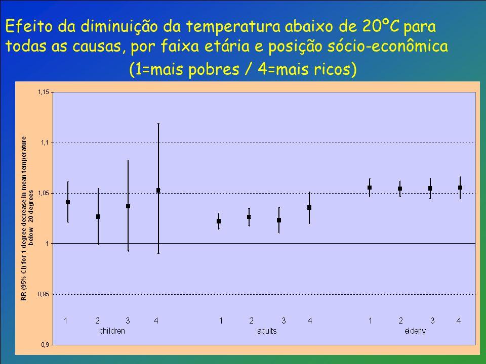 Efeito da diminuição da temperatura abaixo de 20ºC para todas as causas, por faixa etária e posição sócio-econômica (1=mais pobres / 4=mais ricos)