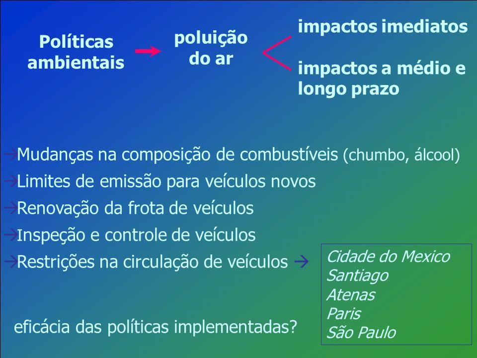 Mudanças na composição de combustíveis (chumbo, álcool) Limites de emissão para veículos novos Renovação da frota de veículos I nspeção e controle de