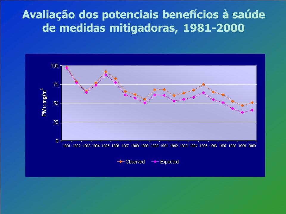 Avaliação dos potenciais benefícios à saúde de medidas mitigadoras, 1981-2000