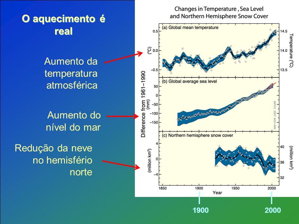 Aumento da temperatura atmosférica Aumento do nível do mar Redução da neve no hemisfério norte O aquecimento é real 19002000