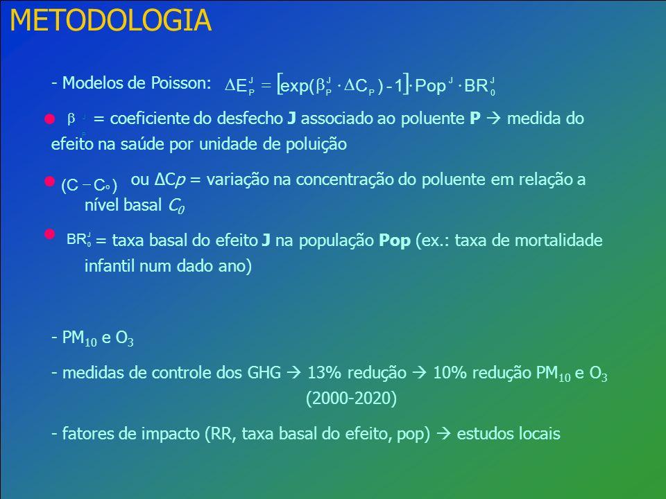 METODOLOGIA - Modelos de Poisson: = coeficiente do desfecho J associado ao poluente P medida do efeito na saúde por unidade de poluição ou Cp = variaç