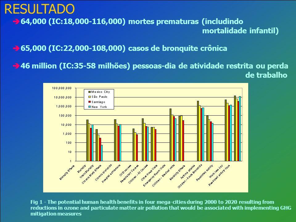 64,000 (IC:18,000-116,000) mortes prematuras (includindo mortalidade infantil) 65,000 (IC:22,000-108,000) casos de bronquite crônica 46 million (IC:35