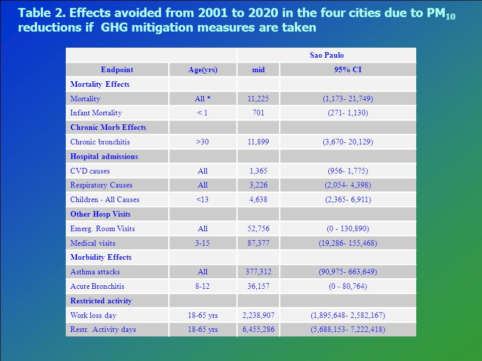 Table 2. Effects avoided from 2001 to 2020 in the four cities due to PM 10 reductions if GHG mitigation measures are taken Sao Paulo EndpointAge(yrs)m