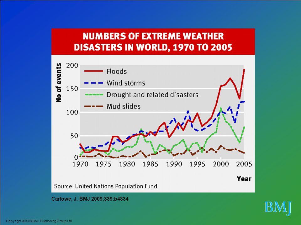 Mudança climática Exposições diretas Extremos climáticos, desastres naturais Exposições indiretas (ecologia de vetores; produção de alimentos, etc.) Impactos na saúde Rupturas sócio- econômicas Mediado condições sociais, ambientais, do sistema de saúde, etc Mecanismos através dos quais a mudança climática afeta a saúde (IPCC)
