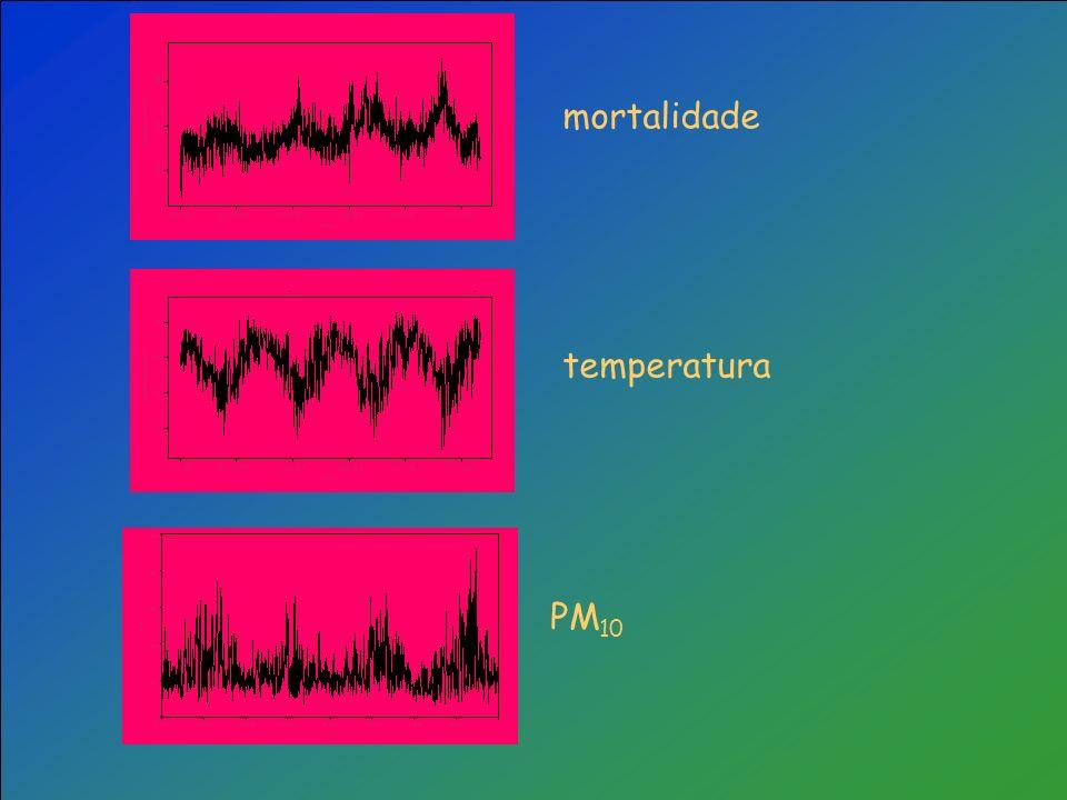 Mortalidade diária e temperatura média