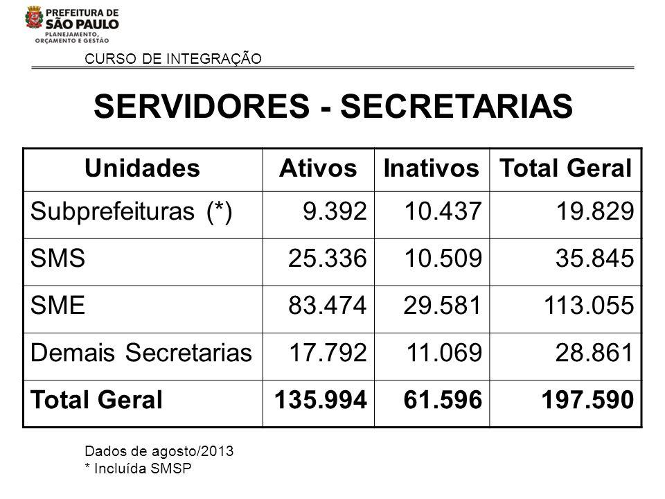 CURSO DE INTEGRAÇÃO SERVIDORES - SECRETARIAS UnidadesAtivosInativosTotal Geral Subprefeituras (*)9.39210.43719.829 SMS25.33610.50935.845 SME83.47429.5