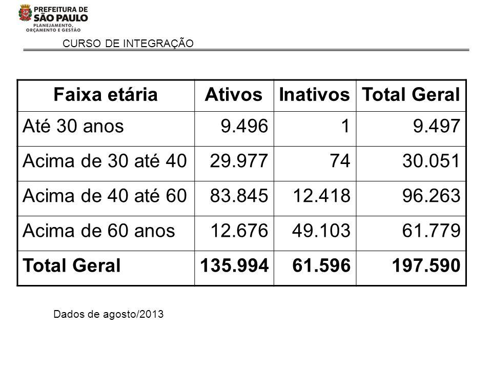 CURSO DE INTEGRAÇÃO Dados de agosto/2013 Faixa etáriaAtivosInativosTotal Geral Até 30 anos9.49619.497 Acima de 30 até 4029.9777430.051 Acima de 40 até