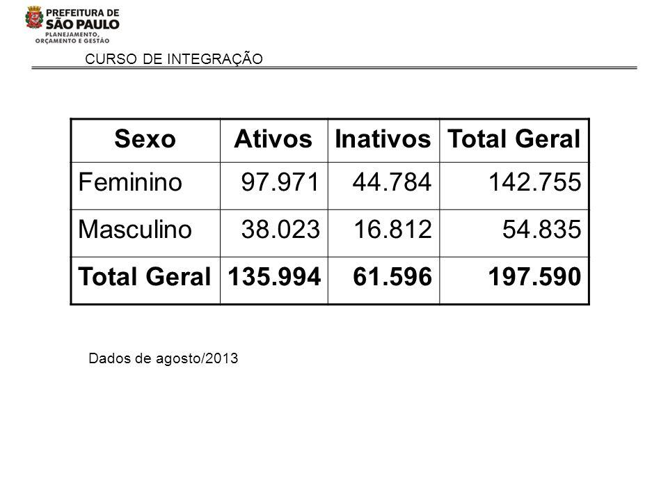 CURSO DE INTEGRAÇÃO Dados de agosto/2013 SexoAtivosInativosTotal Geral Feminino97.97144.784142.755 Masculino38.02316.81254.835 Total Geral135.99461.59