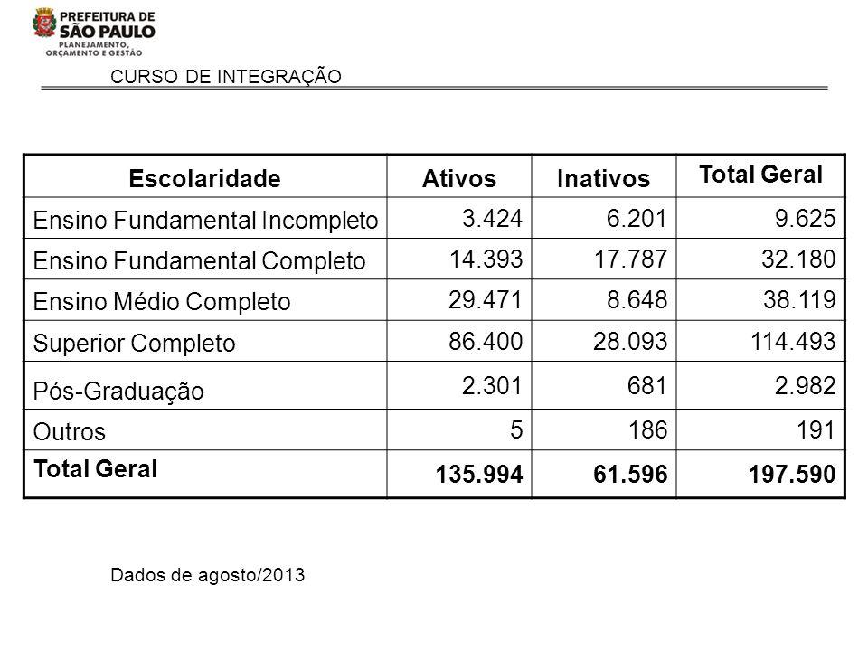 CURSO DE INTEGRAÇÃO Dados de agosto/2013 EscolaridadeAtivosInativos Total Geral Ensino Fundamental Incompleto 3.4246.2019.625 Ensino Fundamental Compl