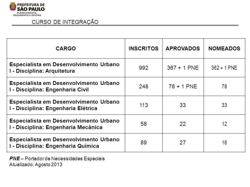 CURSO DE INTEGRAÇÃO CARGOINSCRITOSAPROVADOSNOMEADOS Especialista em Desenvolvimento Urbano I - Disciplina: Arquitetura 992367 + 1 PNE 362 + 1 PNE Espe