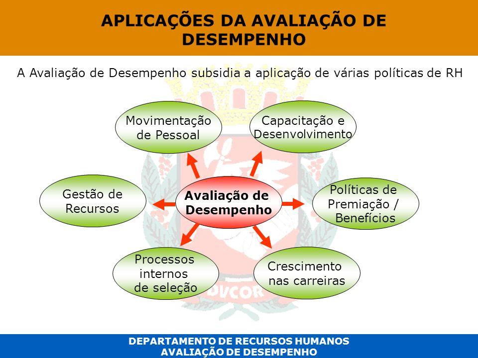 DEPARTAMENTO DE RECURSOS HUMANOS AVALIAÇÃO DE DESEMPENHO Avaliação de Desempenho Crescimento nas carreiras Movimentação de Pessoal Capacitação e Desen